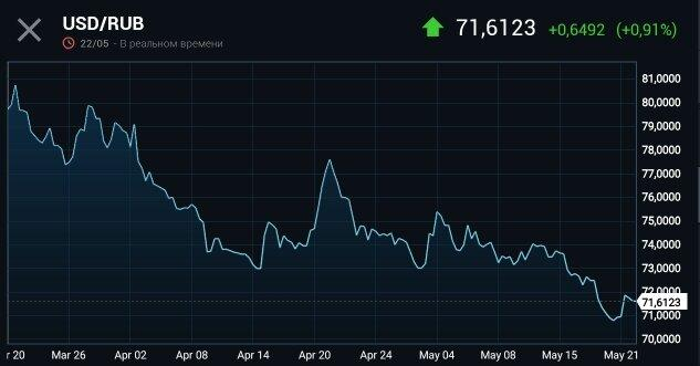 Почему укрепился рубль? Чего ждать в ближайшее время?