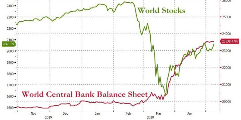 Три причины почему рынки растут на пороге мировой рецессии