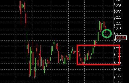Что я буду делать дальше, когда рынок падает?