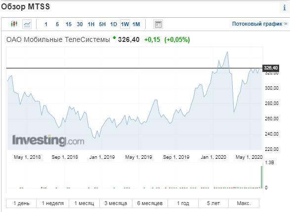 Две самые лучшие акции РФ, которые даже в кризис не продам.