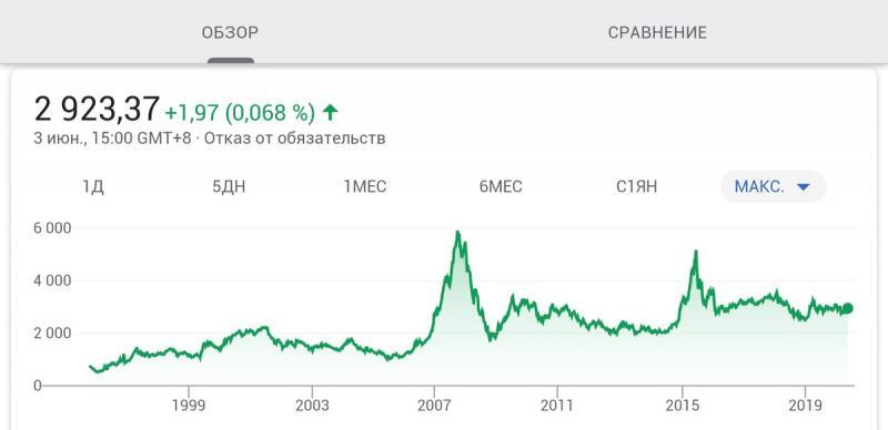 Почему я инвестирую в российский рынок акций