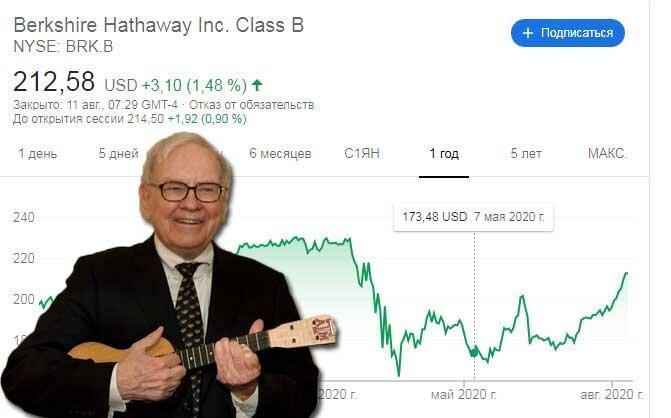 Баффетт выкупил обратно собственные акции на 5 млрд $