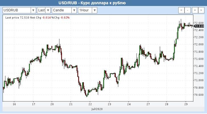 Что нам ожидать от доллара к осени?