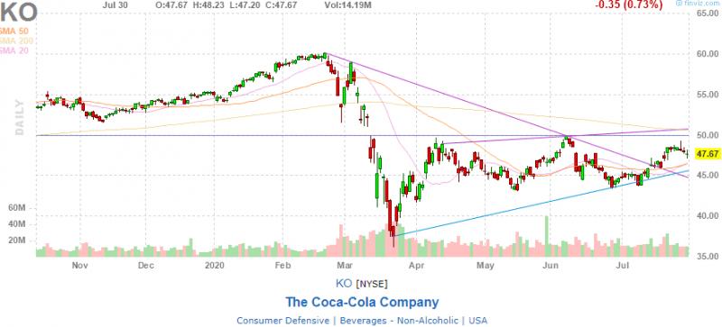 Держать ли акции The Coca-Cola Company в портфеле?