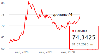 Евро – лидер роста, но для рубля важнее доллар по 74