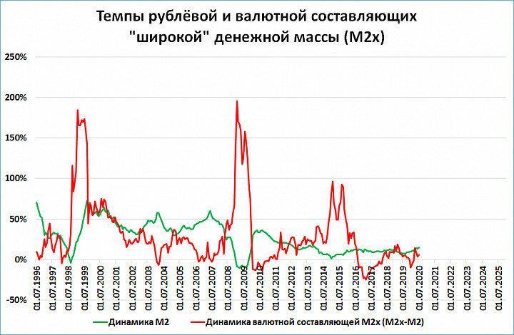 Индекс силы рубля продолжил рост
