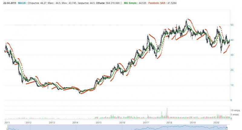 ММК: прибыль за 2 кв. упала в 3 раза. Что с акциями?