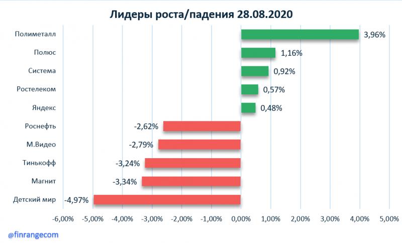 Рынок акций сегодня: ФосАгро, ФСК ЕЭС, Группа ПИК, ЛСР, Татнефть