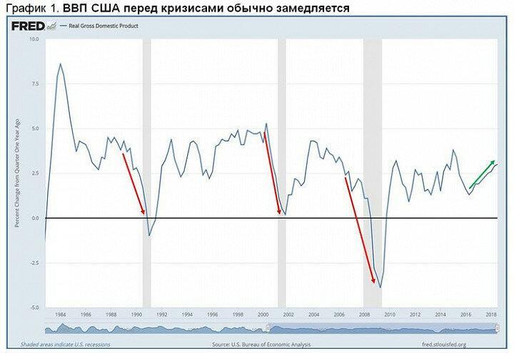 Текущие проблемы S&P500 - это пока не кризис