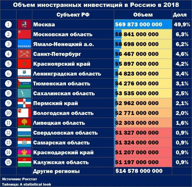 В какие регионы России вкладываются иностранные инвесторы