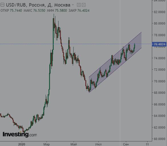 Доллар идёт на 80. Ничего не попишешь.