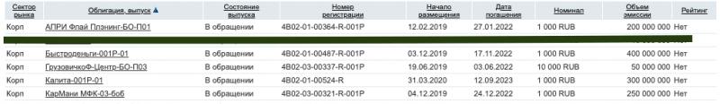 Эти 5 облигаций выплачивают купоны каждый месяц