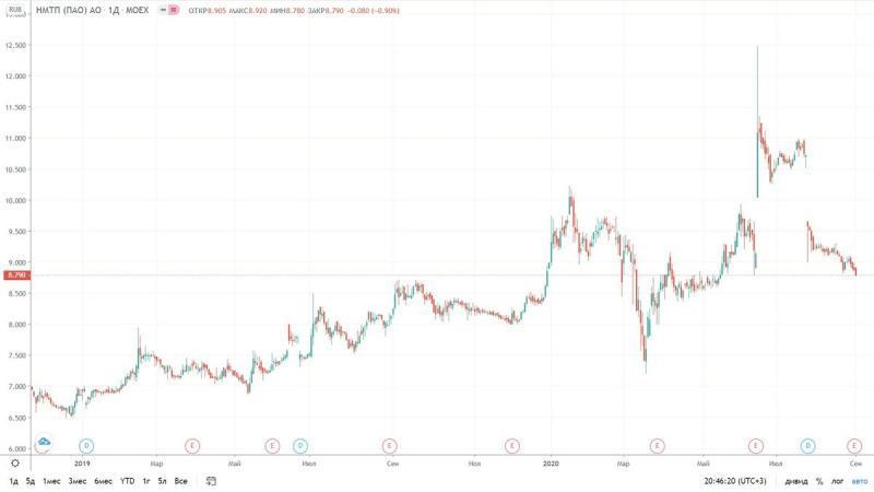 Когда будем покупать акции НМТП?