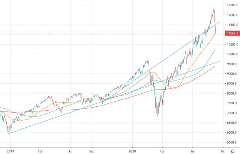 Обвал на фондовом рынке. Это только затишье перед бурей