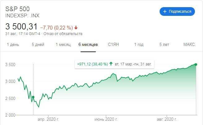 Спекулянт или же инвестор? +75% за 6 месяцев