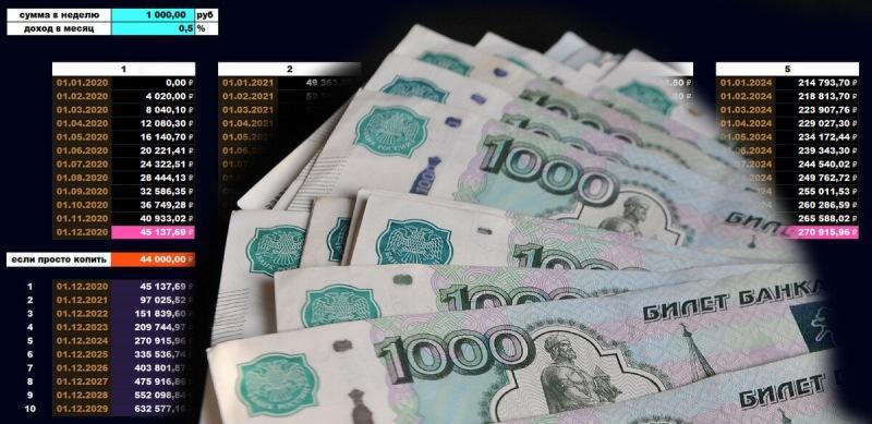 1000 рублей в неделю на инвестирование, есть ли смысл?