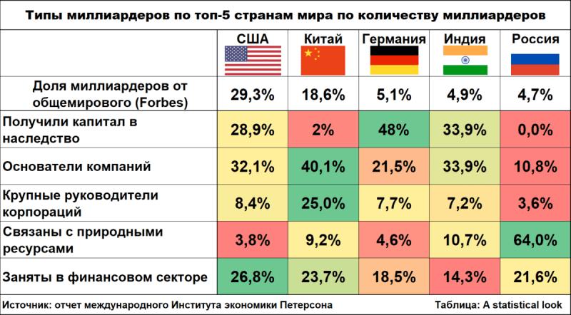 На чём заработали свое состояние миллиардеры России, США и Китая