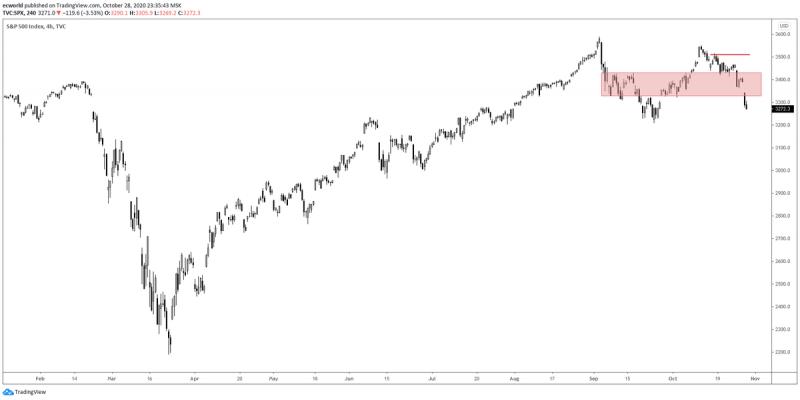 Паника. Рубль обвалился до 79,5 за доллар, + 3 рубля. Рынки падают на -4%. Что будет дальше?