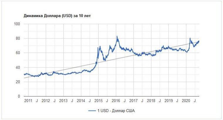 Разбирался, чем грозит России ослабление рубля