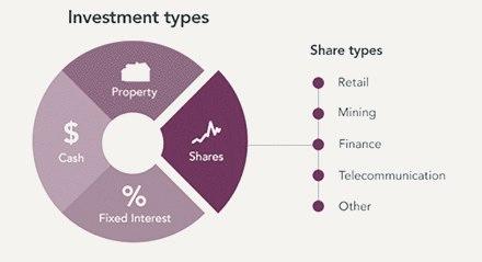 5 наиболее распространенных инвестиционных стратегий