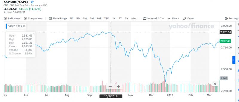 Исторические максимумы S&P500. Покупать ли акции сейчас?