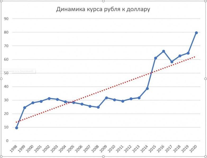 Покупать доллары или остаться в рублях?