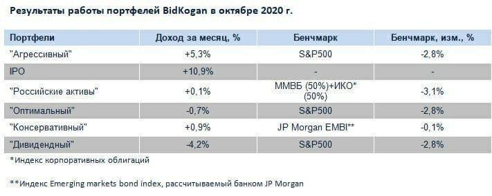 Результаты инвестиционных портфелей BidKogan за октябрь