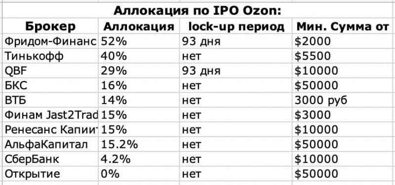Секреты OZON, которые вскрылись после IPO
