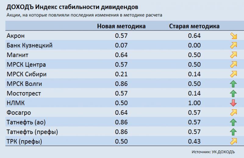 Новое в индексе стабильности дивидендов