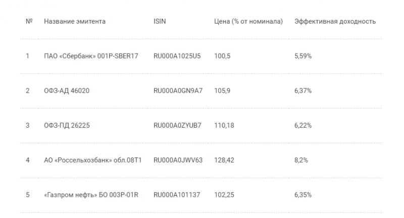 Топ-10 самых доступных акций для начинающих инвесторов