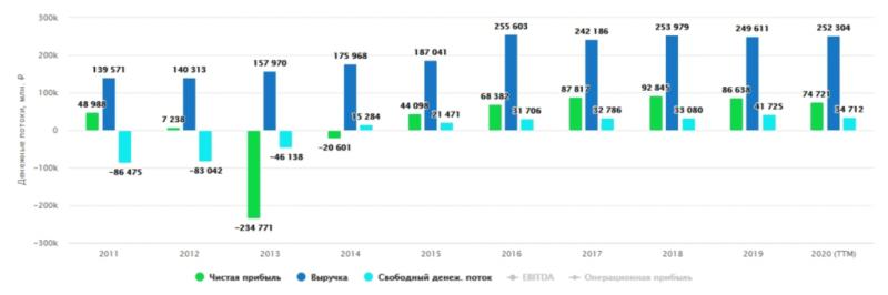 ФСК ЕЭС   Дивиденды, перспективы и риски для акционеров