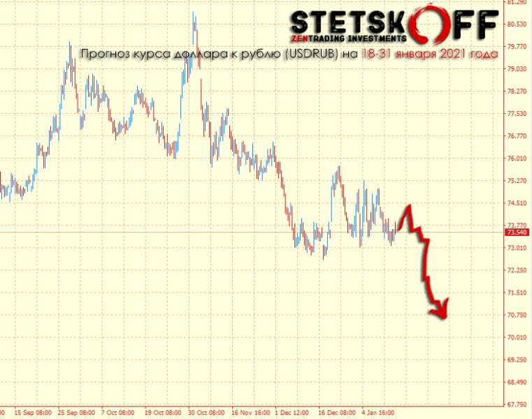 Рубль укрепится до 70,5 в январе 2021 года, но сначала…