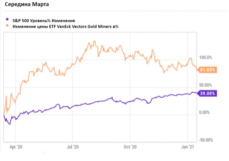 Тренд в Золоте закончился? НЕТ