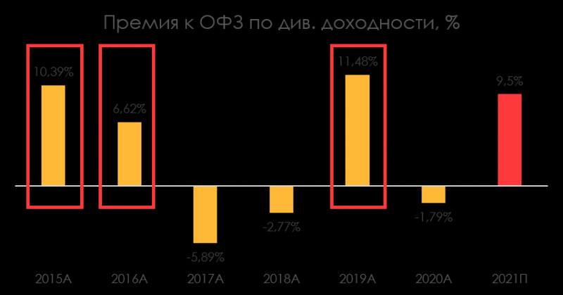 Закрываем инвестиционную идею в префах Сургутнефтегаза