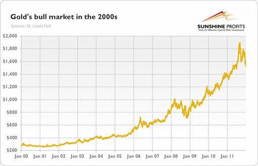 Золотой бык будет править на рынке годами и вот почему