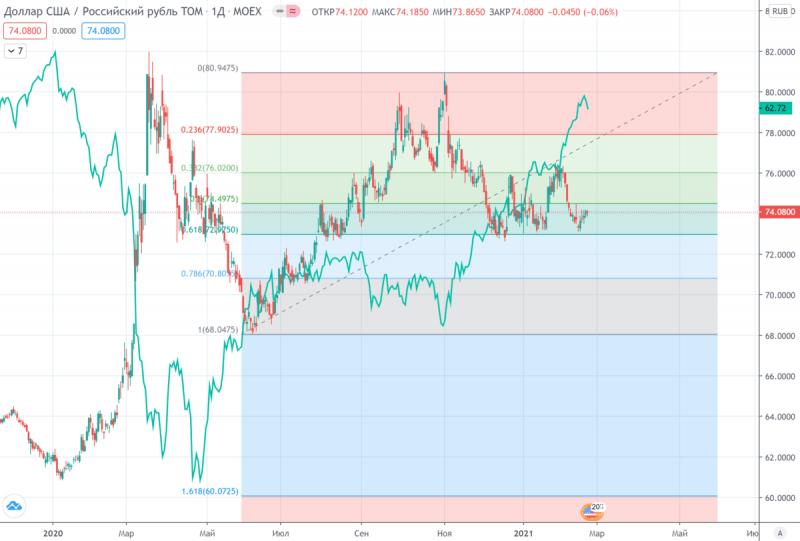 Дальнейшее снижение доллара отменяется?