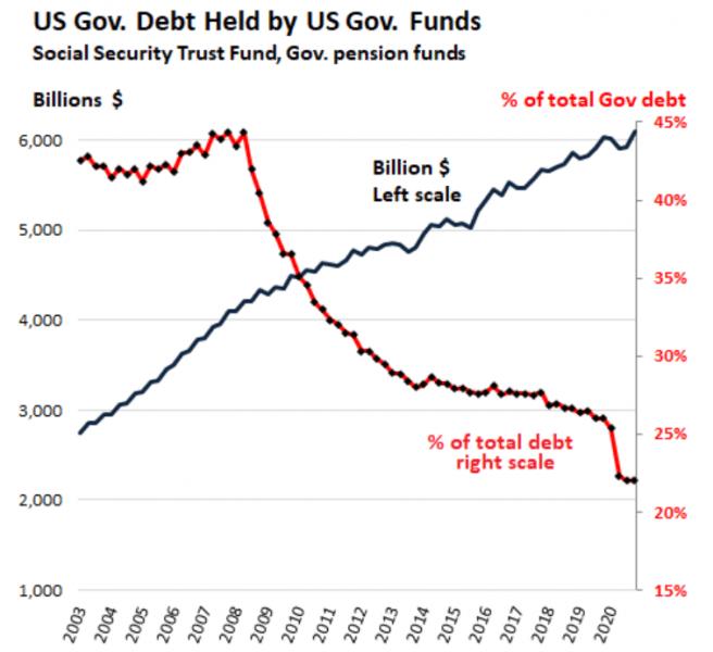 Кто купил 4,5 триллиона долларов долга США за один год.