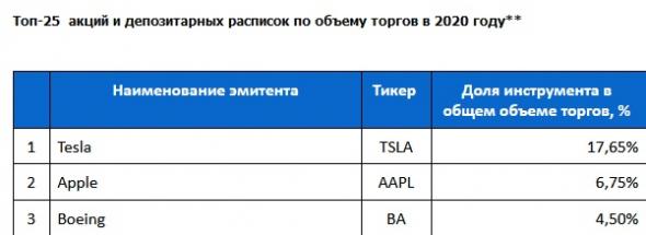 Мосбиржа (MOEX) отправлена в нокдаун Санкт-Петербургской биржей