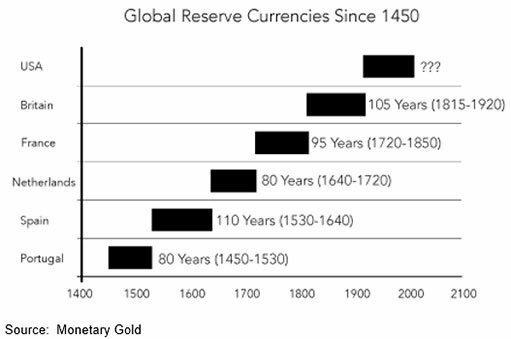 Шортите ФРС, покупайте золото