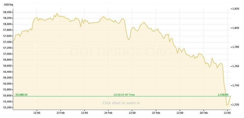 Цена золота: итоги недели с 22 по 28 февраля 2021 и прогноз