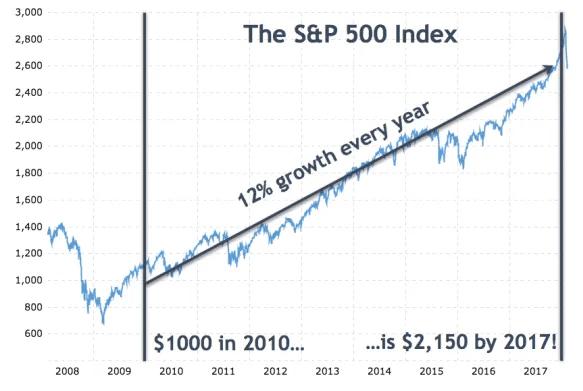 Когда произойдет крах фондового рынка?