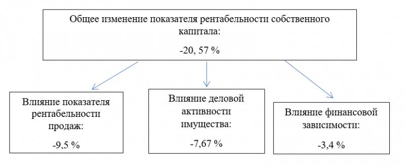 Рентабельность собственного капитала в финансовом анализе