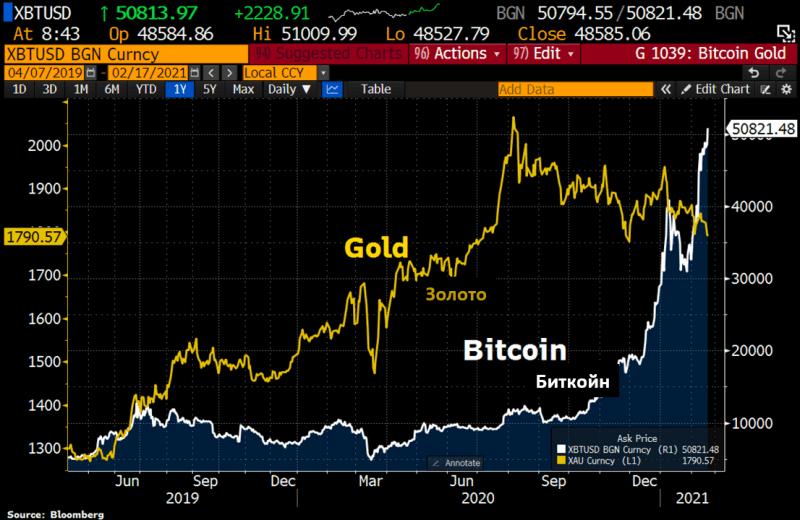 Золото - последняя распродажа.