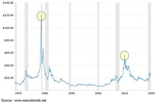 Прогноз по серебру: впереди рост до $100