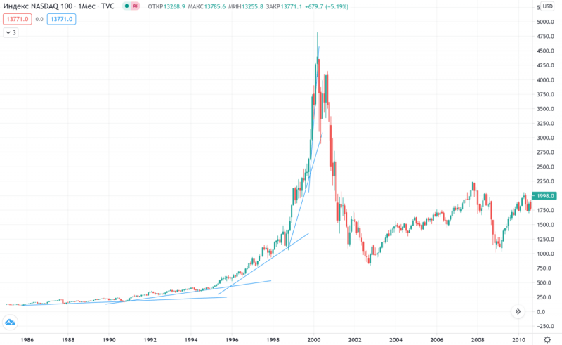 Самый очевидный аргумент в пользу скорого падения рынка!